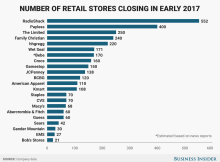 Retail Stores Closing