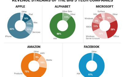 Revenue Streams of the Big 5 Tech Companies - Vintage Value Investing