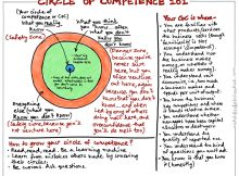 Circle of Competence 101 - Vintage Value Investing
