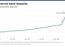 Commercial Bank Deposits