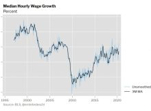 Median Wage Growth