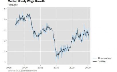 Median Wage Growth