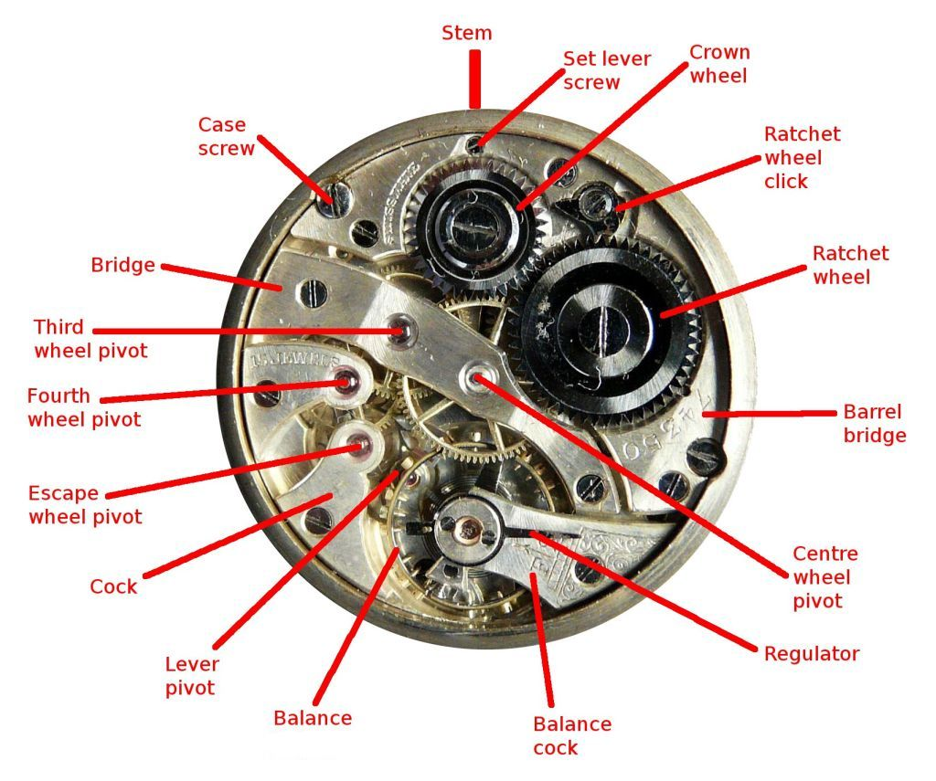 watch movement diagram tao 110cc atv wiring technical details