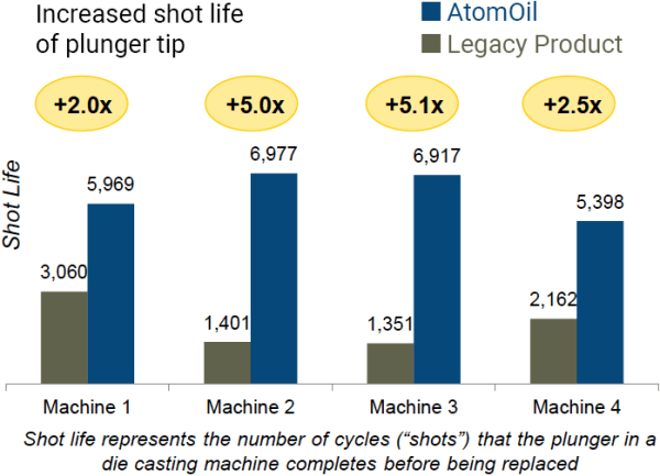 AtomOil-Pace Industries case study-Shot Life chart