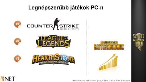Kép a prezentációból a legnépszerűbb pc-s játékokról. Forrás: eNET online kutatás, 2017. nov-2018. jan.