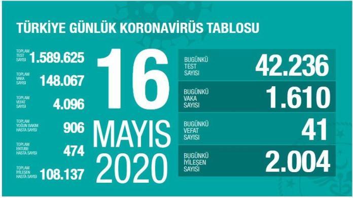 16 mayıs koronavirüs tablosu 16 mayıs vaka sayıları, 16 mayıs ölü sayısı