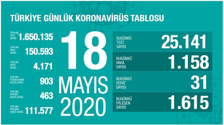 Son Dakika 18 Mayıs koronavirüs tablosu 18 Mayıs Vaka sayısı, 18 Mayıs ölü sayısı ve koronavirüs son durum açıklandı, Koronavirüs tablosu son durum ne oldu? 2