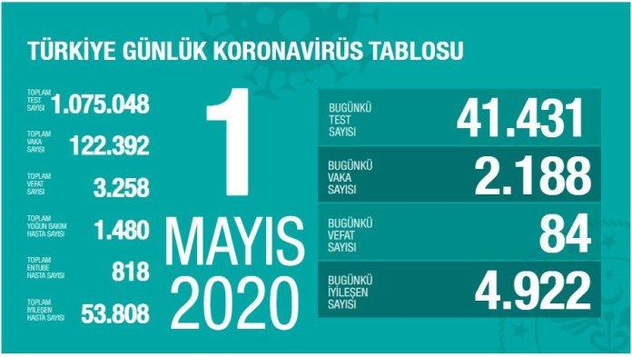 1 Mayıs Koronavirüs tablosu, corona virüs Türkiye son durum ne? 1 Mayıs Koronavirüs tablosu ne oldu? vaka ve ölüm sayısı kaç oldu? Corona Türkiye tablosu 1 Mayıs!