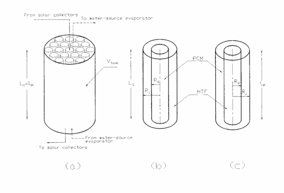 Latent Heat Energy Storage Tank With Cylinders Or Pipes