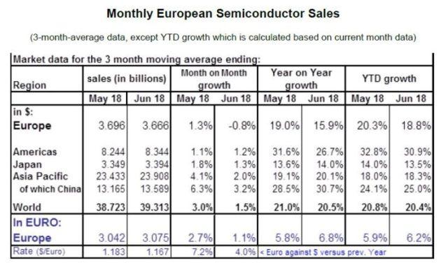 Le marché mondial des semiconducteurs a bondi de 20,4% au premier semestre