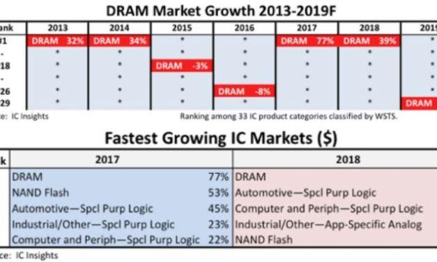 Cinq familles de circuits intégrés dépasseront 17% de croissance cette année