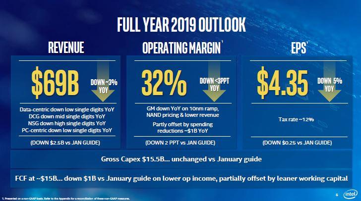 Intel ampute sa prévision de ventes annuelles de 2,5 milliards de dollars