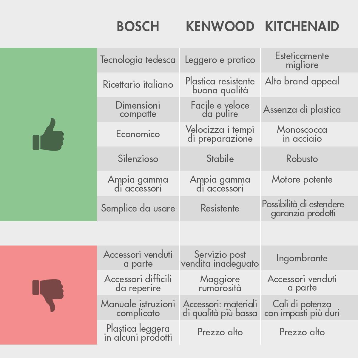 Robot da cucina e recensioni online Bosch Kenwood e