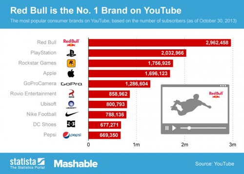 ChartOfTheDay 1585 Top 10 Brands on YouTube n 500x356 Video Is Hot: Brands Spent $5.6 Billion On YouTube In 2013