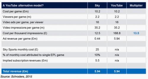 schroder-youtube-revenue-sports-broadcasting-content-comparison-research