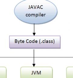 java virtual machine diagram [ 1280 x 720 Pixel ]