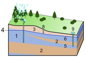 underground water level