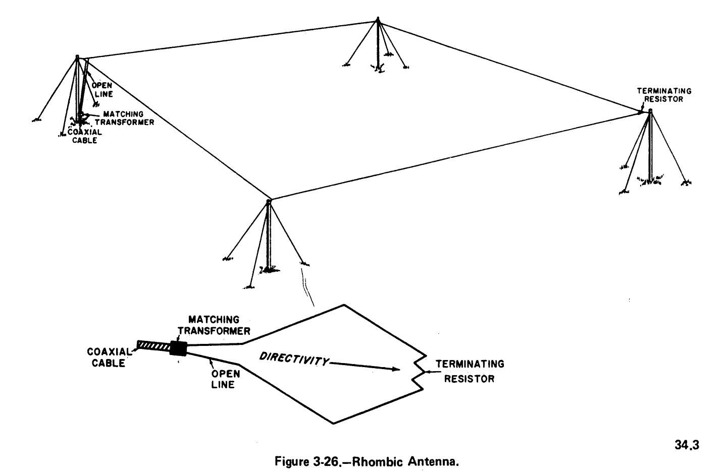 Navy Shore Station Communication Antennas