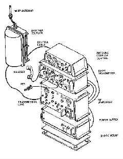 US Navy Shipboard HF/MF/LF Transmitters