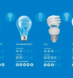 comparing led vs cfl vs incandescent light bulbs fluorescent light bulb diagram is fluorescent lighting better than [ 1183 x 718 Pixel ]