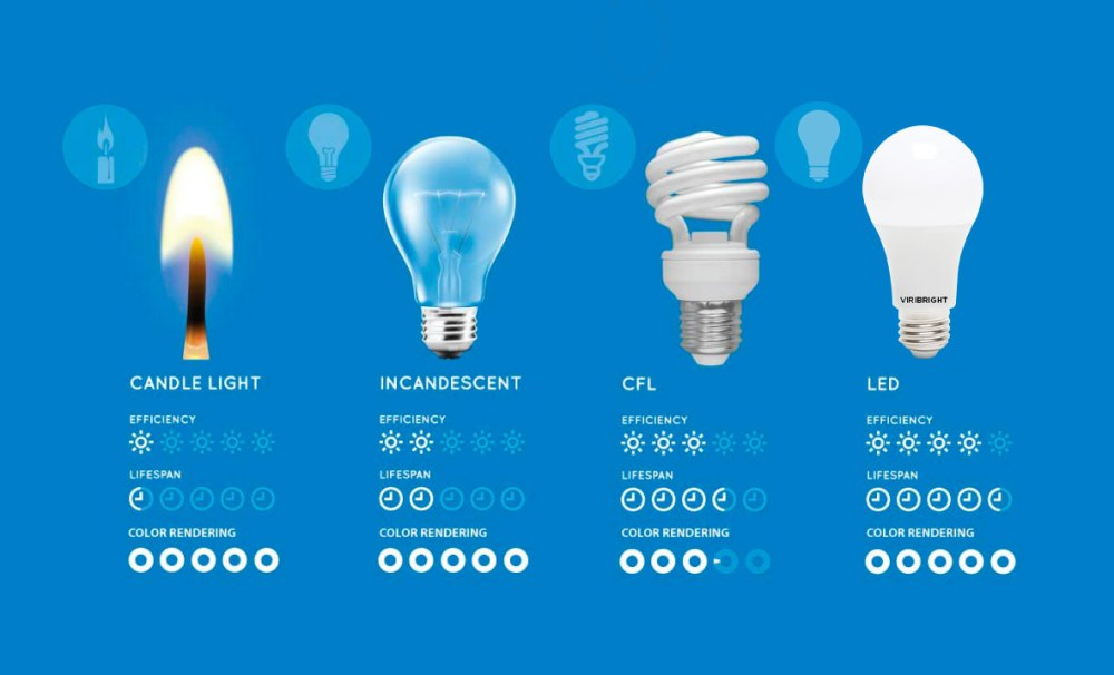 medium resolution of comparing led vs cfl vs incandescent light bulbs fluorescent light bulb diagram is fluorescent lighting better than