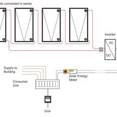 Solar Panel Meter Wiring Diagram 220v Motor Single Phase The Pv System For