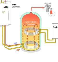 twin coil hot water cylinder schematic [ 1364 x 1200 Pixel ]