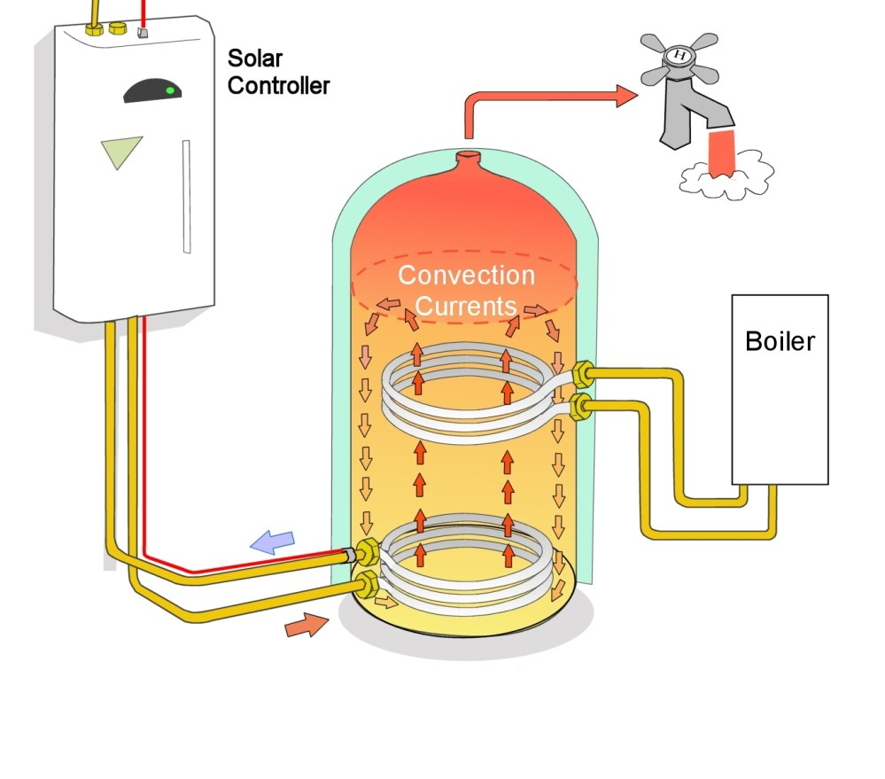 medium resolution of twin coil hot water cylinder schematic