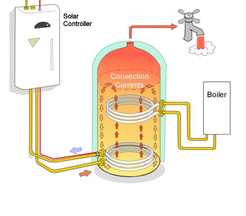 small resolution of twin coil hot water cylinder schematic