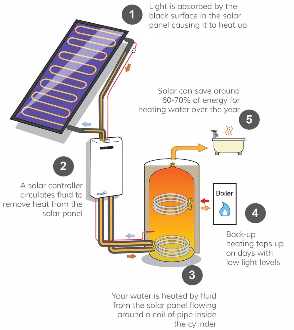 medium resolution of smith water heater wiring diagram water heater radiator whirlpool hot water heater wiring diagram whirlpool hot water heater parts diagram