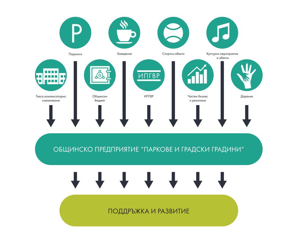 Cистема за финансиране