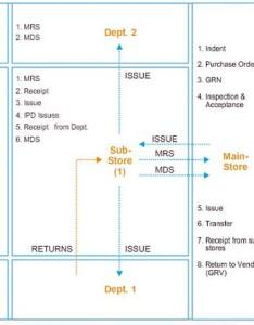 Inventory management system sample process flow also virmati group rh