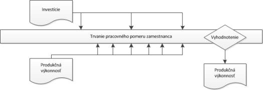 Proces pre sledovanie ROI do vzdelania
