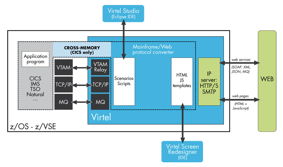 mainframe architecture diagram wiring for caravan plug virtel technology virtelweb s and interactions inside systems