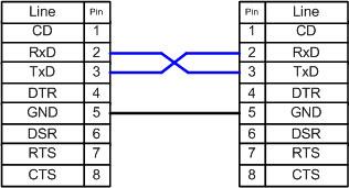 Typical null-modem schematics