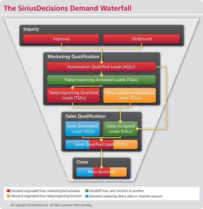 SiriusDecisions_Waterfall_Chart2012