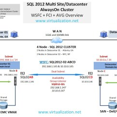 Clustering In Sql Server 2008 With Diagram Alternator Wiring How To Setup Multi Site 2012 Alwayson Cluster Two Fcis Across Datacenters? - Blog ...