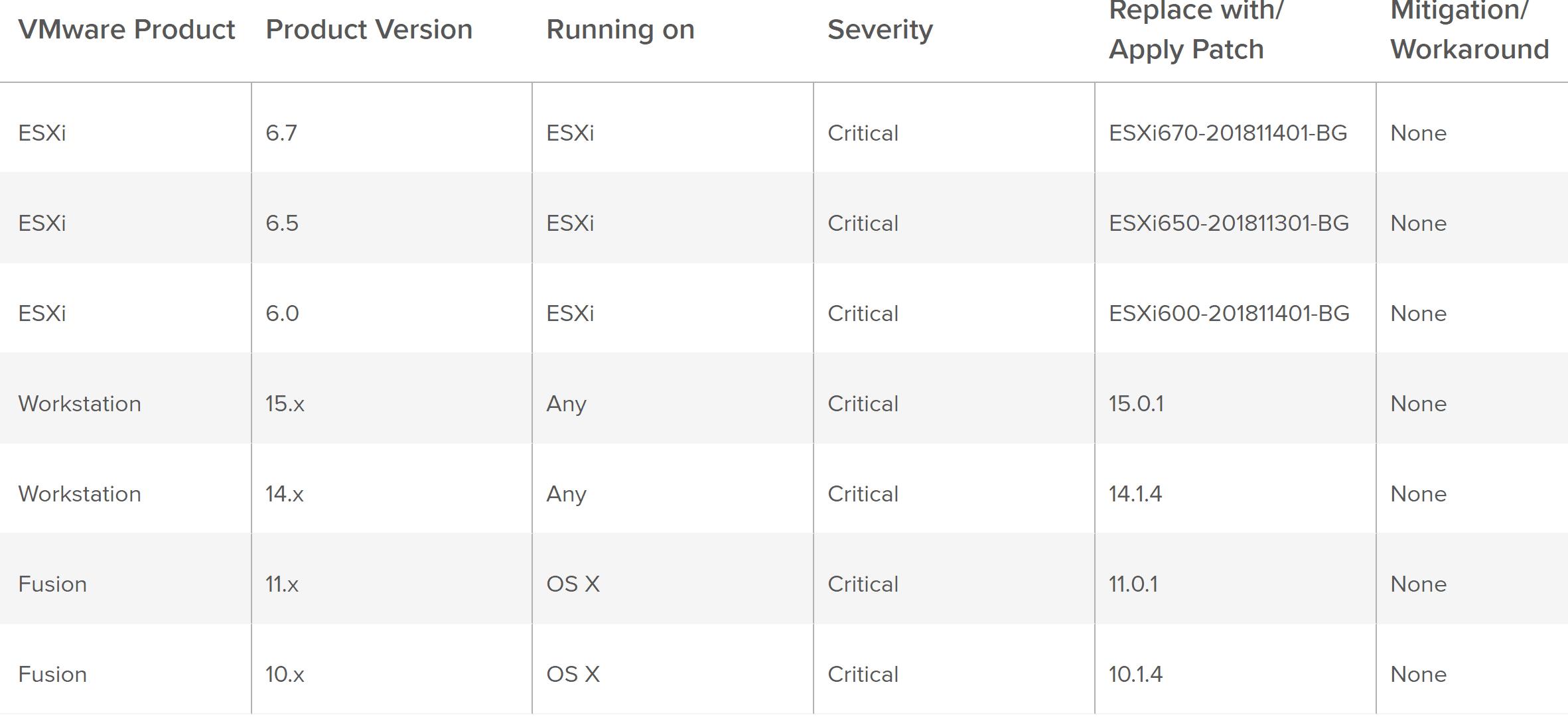 VMware ESXi Successful VM Escape at GeekPwn2018 Security