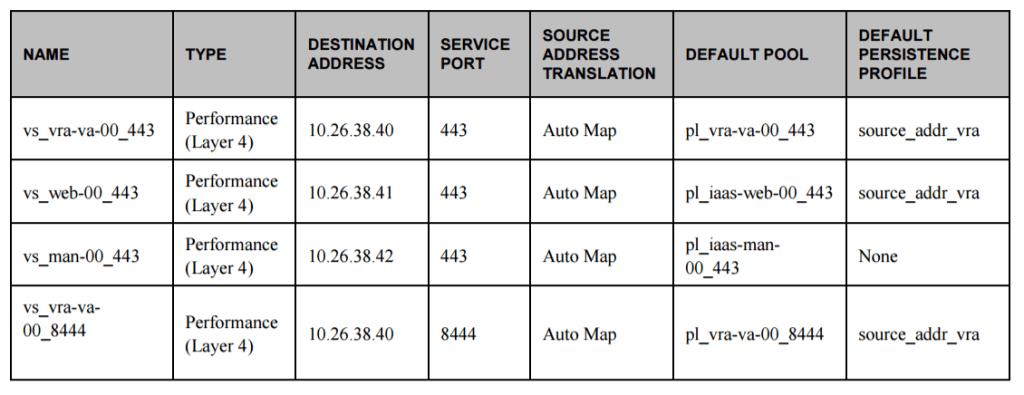 vra 7 virtual servers configuration