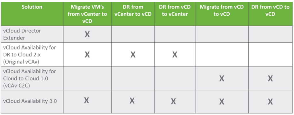 vCloud Availability 3.0 Combined Features