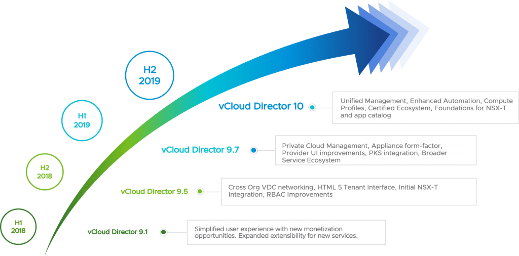 vCloud Director 10 Evolution over time