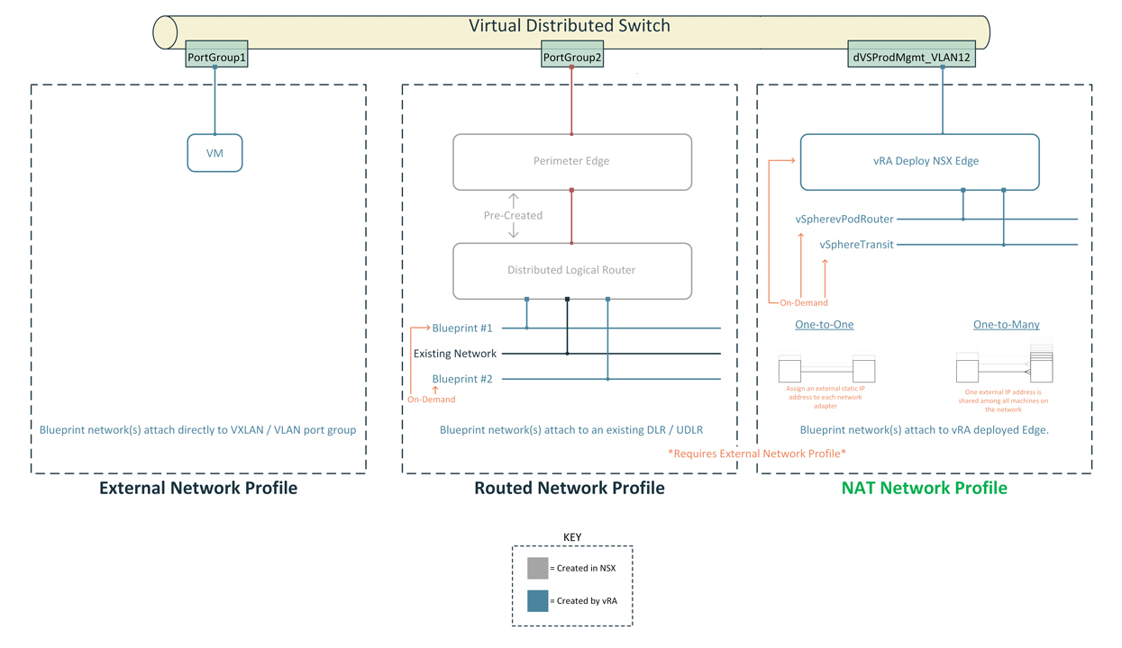 vRA: Developing a NSX-T Blueprint – Part2 - VirtualizeStuff