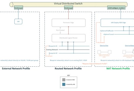 A Plethora of Underlay Network Options with EVE-NG and NSX-T