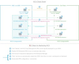VMware's HCX – A Quick Overview