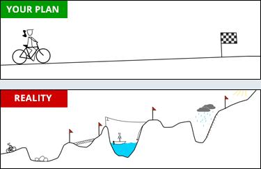 Your Plan vs. Reality