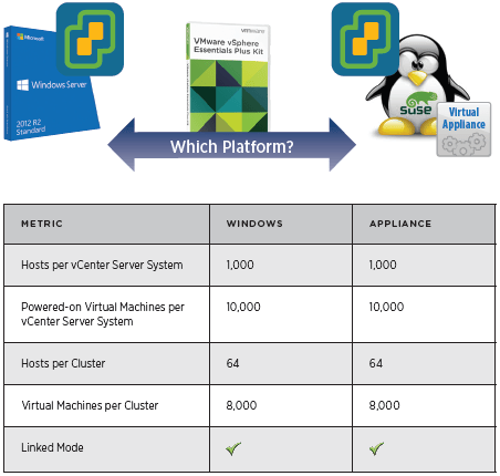 vCenter 6 Appliance vs Windows