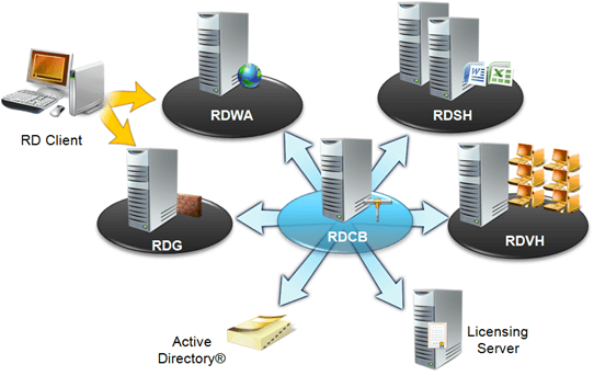 RDS Architecture