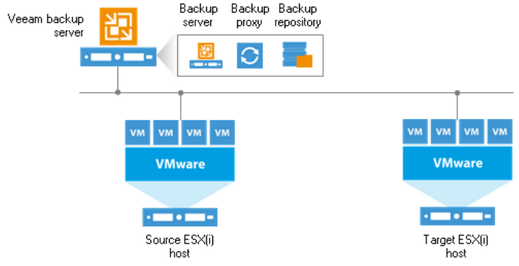 Deploying Veeam Availability Suite - Backup & Replication