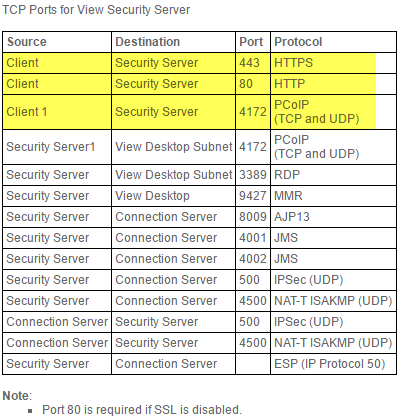 Firewall Ports for View Security Server