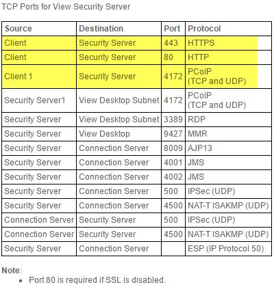 VMware Horizon View 7: Setup Remote Access through Security